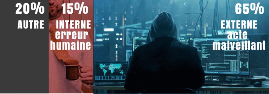 L'origine des violations de données est à 65% liées à des actes malveillants externes