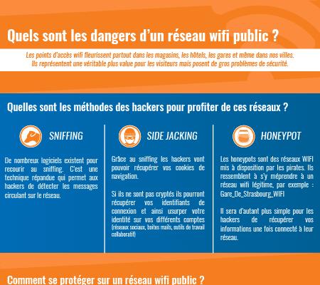 Aperçu de l'infographie sur les dangers des réseaux WIFI public