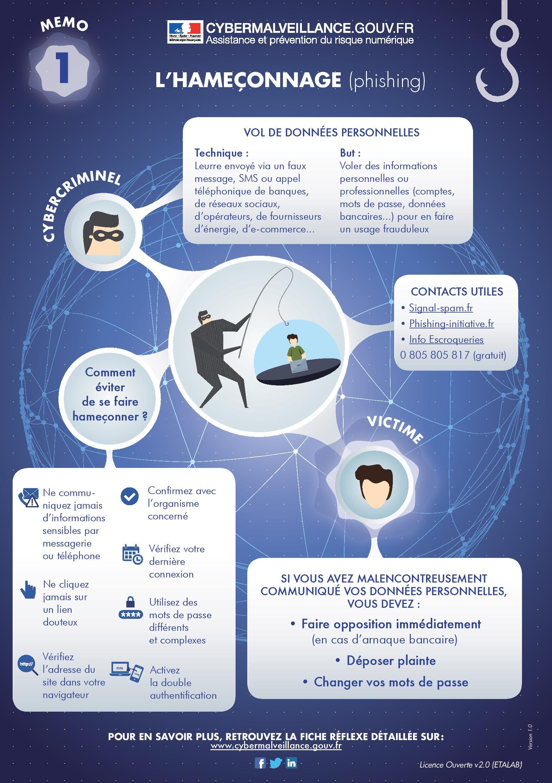 Infographie : Les astuces pour ne pas se faire avoir pas le phishing