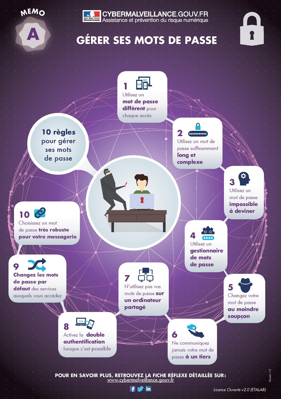 Infographie : 10 Conseils pour sécuriser vos mots de passe