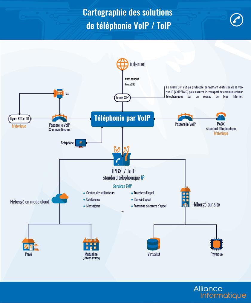 Cartographie des solutions de téléphonie VoIP / ToIP