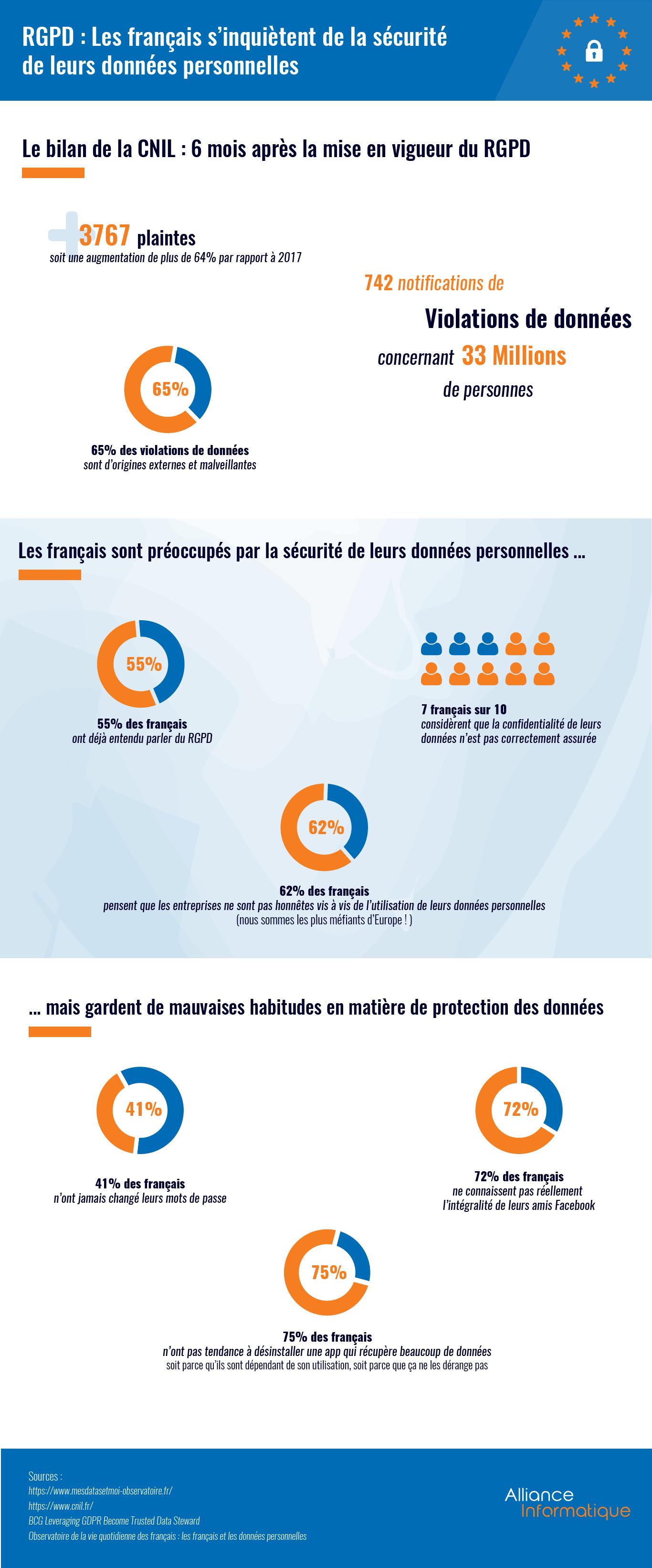 Infographie : Les français s'inquiètent de l'utilisation de leurs données personnelles