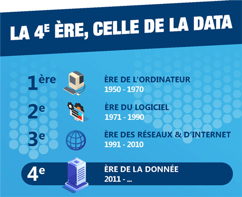 Infographie, évolution vers l'Ère de la Data