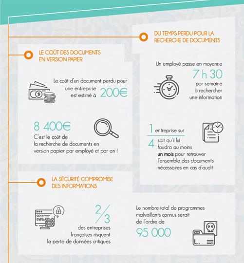 Infographie sur le temps perdu à chercher de l'information en entreprise