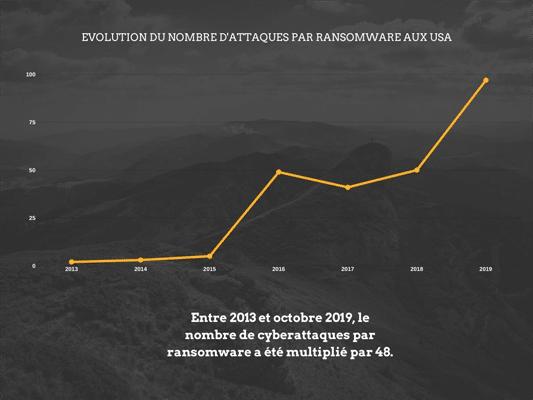 Augmentation des ransomwares entre 2013 et 2019 aux Etats-Unis